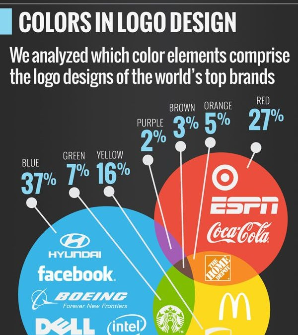 Most popular logo colours for the worlds top brands, Infographic